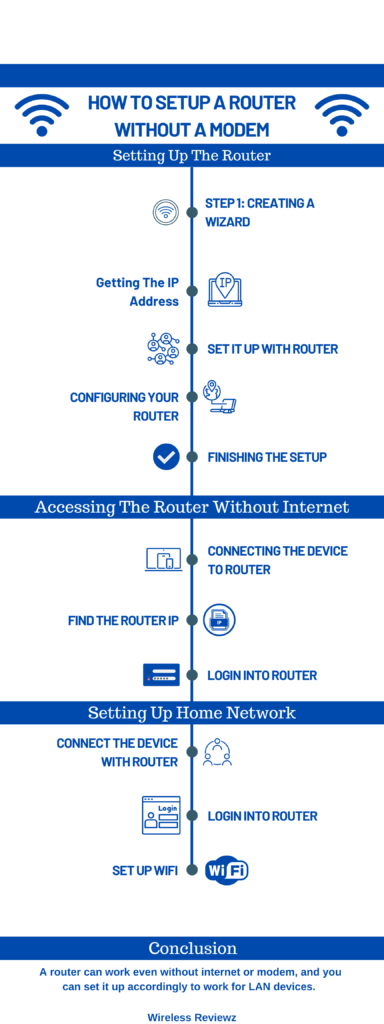 How to setup a router without a modem